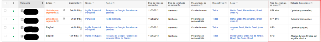 implicacoes rotacao de anuncios no adwords