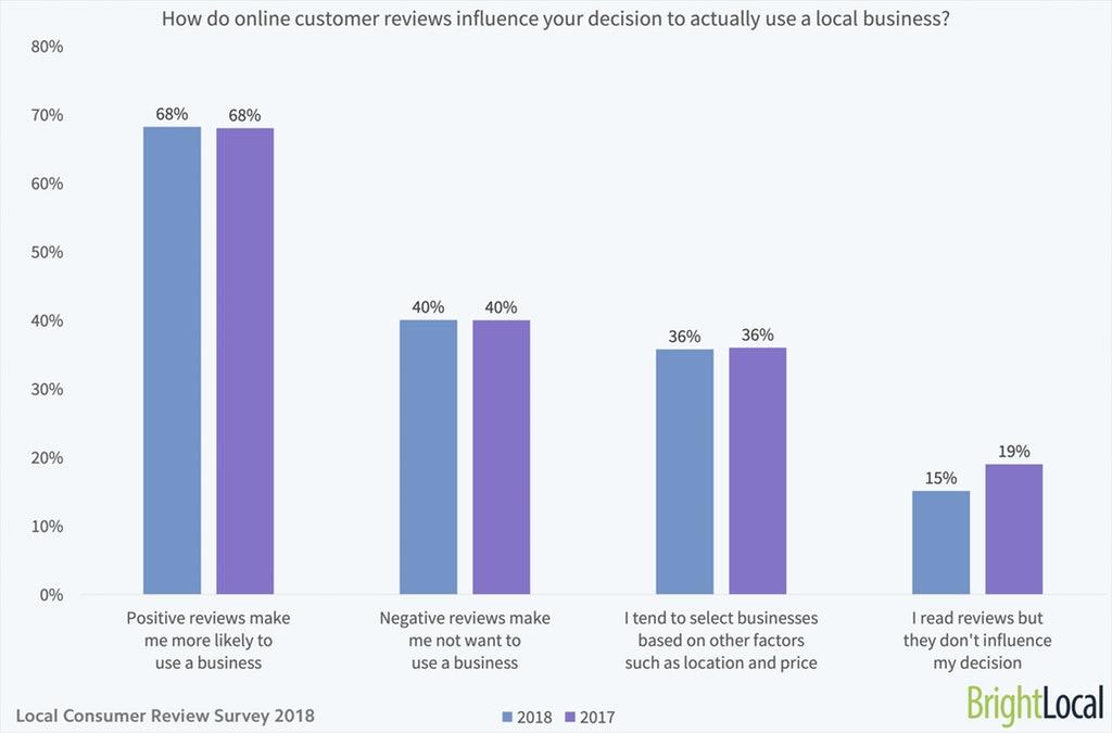 Estudo BrightLocal sobre a importância das reviews no E-commerce