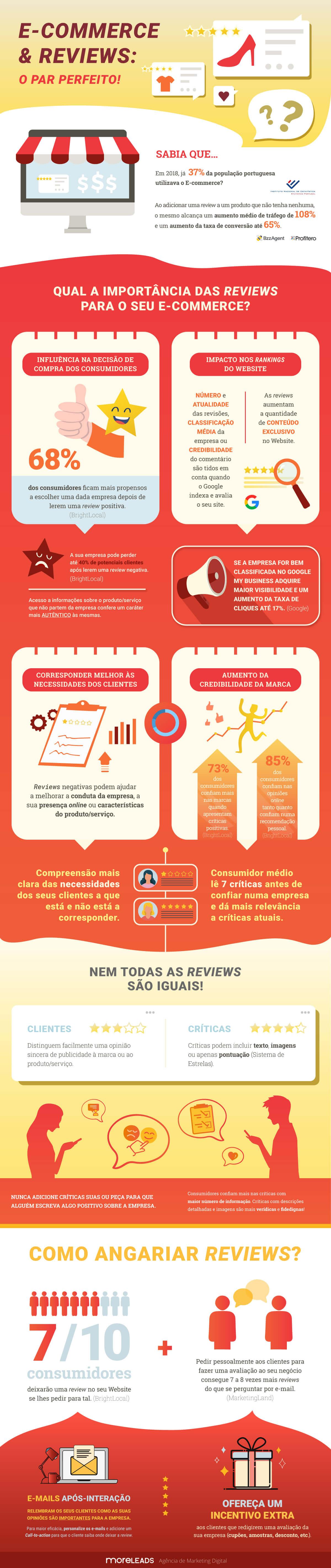 Infografico importancia das reviews no E-commerce