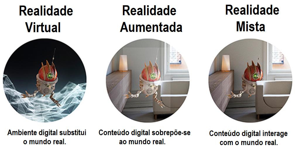 Esquema Realidade Virtual, Aumentada e Mista