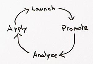 Ciclo de publicação em blogs